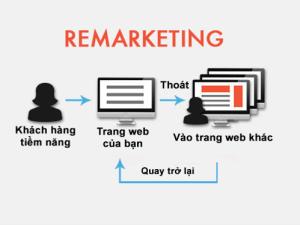 Quảng cáo Google Remarketing (Quảng Cáo Tiếp Thị Lại )